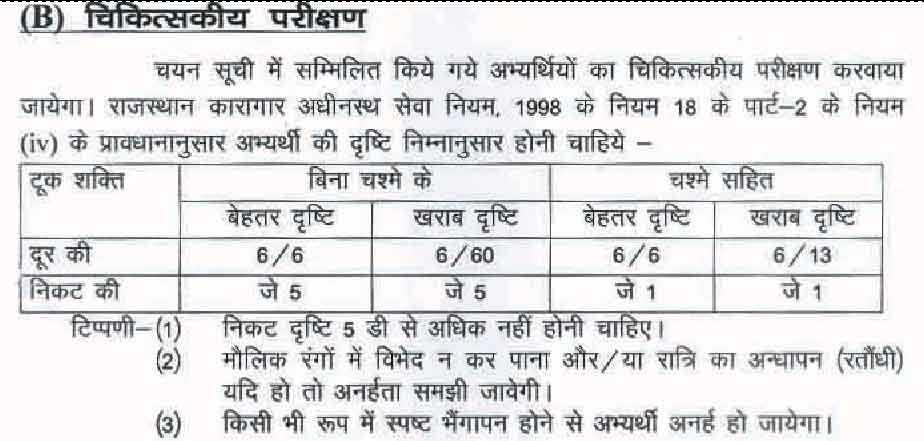 Jail Prahari Medical Exam