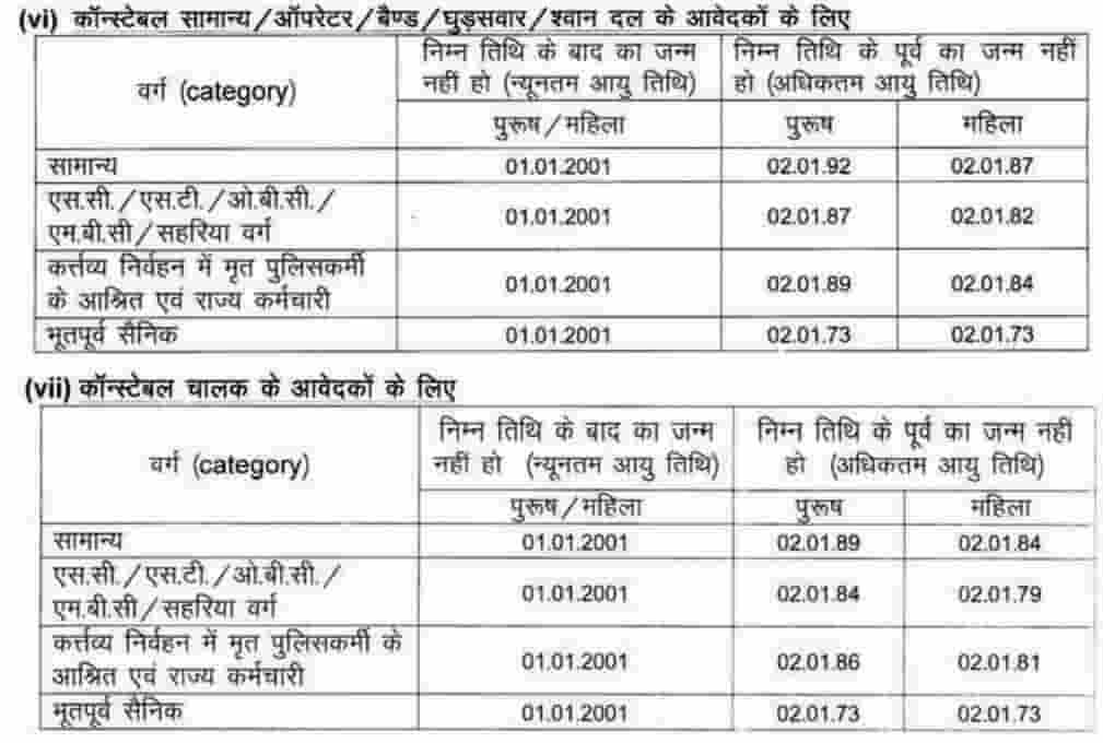 rajasthan police constable age limits