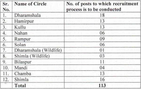 HP Forest Circle Wise Posts
