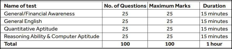 SBI Trade Apprentice Exam Pattern & Syllabus