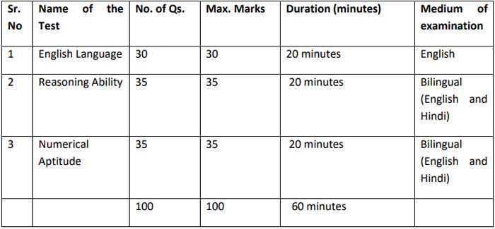 fci manager phase i Exam pattern