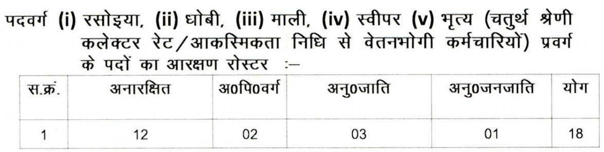 MP High Court 4th Class Recruitment