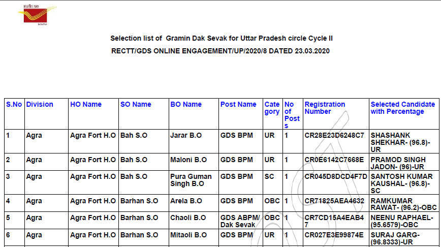 UP Gramin Dak Sevak Merit List