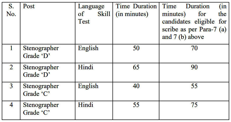 Stenographer Skill Test Details